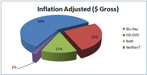 All-Time Grosses Adjusted for Inflation August 2007